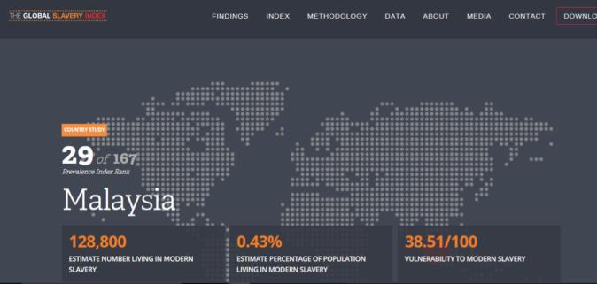 Global Slavery Index Malaysia